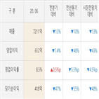 한국항공우주,영업이익,발표,실적