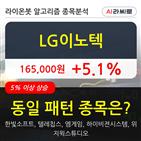 LG이노텍,차트