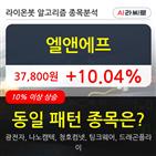 엘앤에프,기관,순매매량,000주