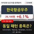 한국항공우주,기관,주가,순매매량