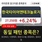 한국타이어앤테크놀로지,기관,상승,순매매량