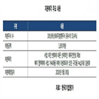 녹십자,매각,지분,녹십자홀딩스,계열,수익성,한국기업평가