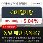 CJ제일제당,기관,순매매량,상승세