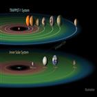 행성,생명체,서식,영역