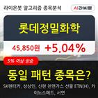 롯데정밀화학,기사,상승세,수준
