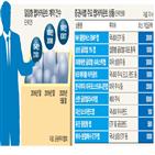 랩어카운트,투자,주식,상품,투자자,계약,해외,운용,지점운용,시장