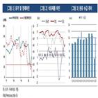 정유,실적,업체,수요,한국기업평가