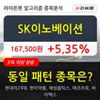 SK이노베이션,상승,시각
