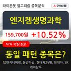 기관,엔지켐생명과학,상승,000주