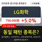 LG화학,기관,순매매량,상승