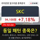 SKC,상승,주가,차트