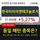 한국타이어앤테크놀로지,기관,순매매량,보이