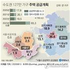 공급,물량,서울,127만가구,정비사업,1천가구,재건축,1만가구,1천200가구,공공택지