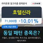 호텔신라,기관,000주
