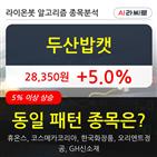 두산밥캣,기관,순매매량