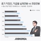 평균,직장인,희망연봉,연봉