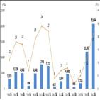 발행,규모,지난달,유상증자