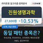 기관,진원생명과학,순매매량,000주