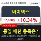바이넥스,기관,순매매량,상승