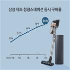 청정스테이션,제트,삼성,먼지통,미세먼지,구매,먼지,청소기,무선청소기