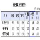 총자본비율,코로나19,하락,수준