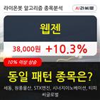 기관,웹젠,000주,순매매량