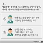 의사,의료정책연구소,논란