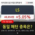 기관,LS,순매매량,상승