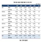 부문,증가,한화그룹,금융,한화생명보험,전년,태양광,한국기업평가,주력