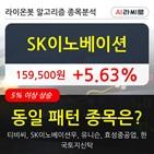 SK이노베이션,기관,순매매량,주가