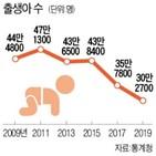 출생아,전년,한국