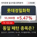 기관,롯데정밀화학,순매매량,상승