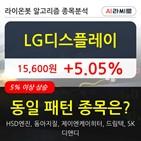 기관,LG디스플레이,순매매량