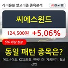 씨에스윈드,기관,000주,순매매량