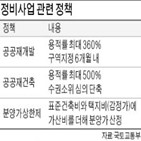 사업,공공재개발,분양,하반기,정비사업,서울,예정