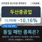 기관,두산중공업,순매매량,000주