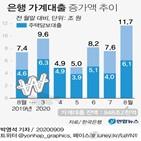 대출,증가,신용대출,가계대출,수요,잔액,전체,한은,최대