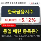 한국금융지주,기관,상승