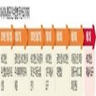 아시아나항공,신용등급,한국신용평가,검토,대상,하향