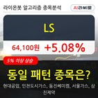 LS,기관,순매매량,외국인