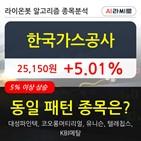 한국가스공사,차트
