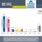 민의힘,민주당,지지도,기록,하락,이상,상승,지지율