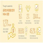 화장품,기업,브랜드,인수,대한,시장,한국,규모,거래,크로스보더
