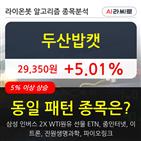 두산밥캣,기관,순매매량,상승