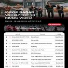 키즈,스트레이,케이팝,레이더,차트,조회수,주간