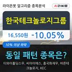 한국테크놀로지그룹,기관,000주