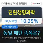 진원생명과학,기관,순매매량,000주
