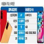 스마트폰,아이폰12,출시,갤럭시,시리즈,전략,가격,출시국,시장
