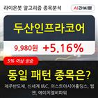 두산인프라코어,기관,순매매량,000주