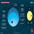 행성,관측,항성,별빛